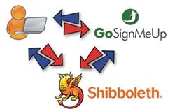 Shibboleth Integration with GoSignMeUp