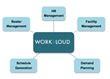 Translating Process Into Code: a Guide for Automating Workforce Scheduling