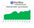First Wave Aerospace Sets Sales Record In April With Highest Sales In...