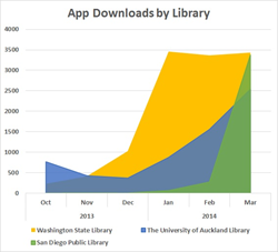 mobile_app_downloads_library