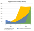 Library Branded Apps from Boopsie Deliver Record Downloads