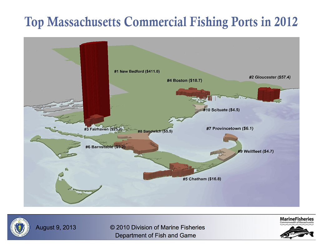 Nation 39 s 1 fishing port addresses groundfish crisis with for Mass commercial fishing