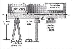 Foundation Drilled Pier