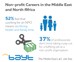 Non-profit Careers in the Middle East and North Africa