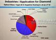 An Analysis on Diamond Tool Market in Taiwan