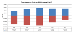 Figure 1. Openings and Closings from 2009 through 2013.