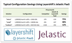 Jelastic Layershift PaaS savings
