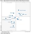 Intelex Named a Leader in the Gartner 2014 Magic Quadrant for...