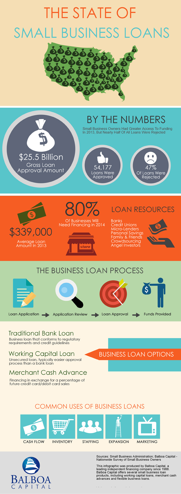 Working Capital Loans up to $500,000 | National Funding
