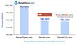 Desktop traffic data obtained from SimilarWeb, 30 April 2014