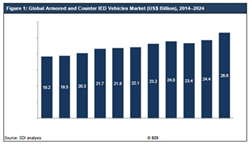 Armored and Counter IED Vehicles Market 2014-2024 Research Report
