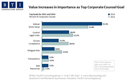 Value Increases in Importance as Top Corporate Counsel Goal
