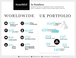 HotelREZ Hotels & Resorts in Numbers