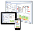 PureShare Scores Highest in Gartner Business Value Dashboard Report...