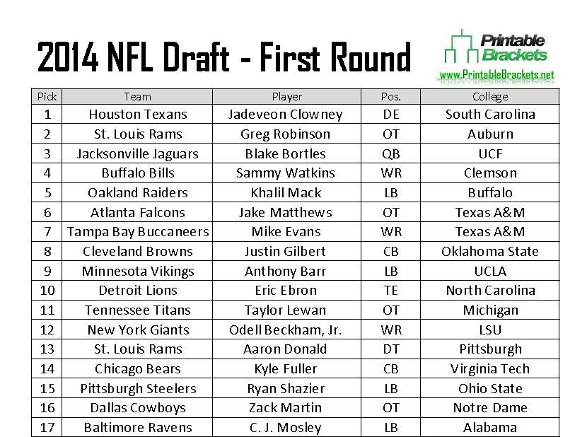 image regarding Nfl Draft Sheet Printable named Clowney Goes To start with, Manziel Freefalls inside of the 2014 NFL Draft
