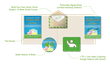 Smart Homes Book Package