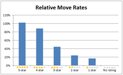 SeniorAdvisor.com Finds Positive Online Reviews Lead To Move Moves For Senior Living Industry [Chart]