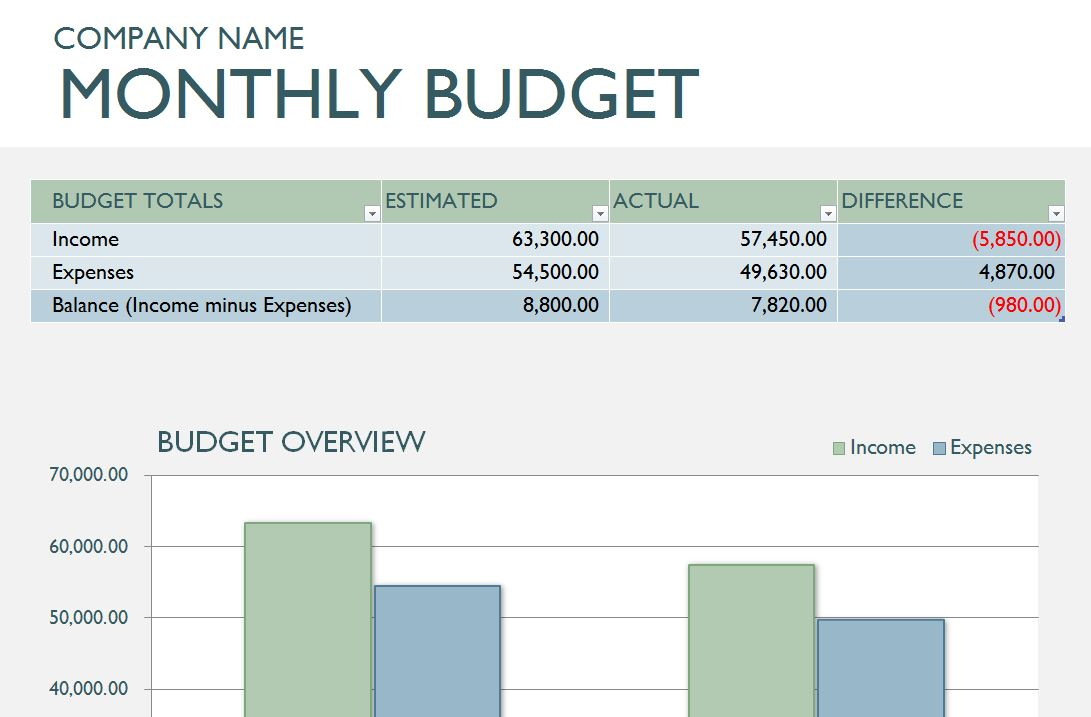 new monthly business budget template now featured at exceltemplates net
