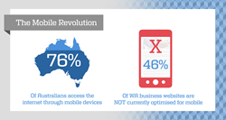7Image - 76% of Australian access the internet through mobile devices. 46% of WA business websites are NOT currently optimised for mobile.