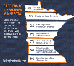 Infographic showing Minnesotans top obstacles to healthier living