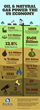 oil and gas, equipment financing, balboa capital, infographic