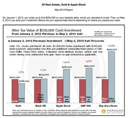Ruth Krishnan, San Francisco Housing Market, San Francisco Housing Prices, Top Real Estate Agent