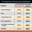 Direct-to-Consumer Hearing Aids Excel in Customer Satisfaction Study