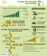 bio succinic acid market forecast 2012 to 2020