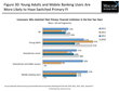 Mobile Banking Users Increasingly Reevaluate Their Financial...