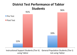 Tabtor Math District Test Student Results Greenbrook Elementary