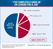 "Survey of the Unemployed Shows 47% Say They Have ""Completely Given Up"" Looking for a Job"
