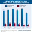 Length of Unemployment Relates to The Number of Hours and The Number of Interviews
