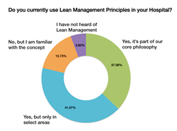 Lean Management Principles Survey Question