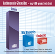Anthocyanin level of Aronia berries