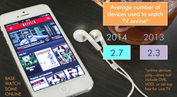 Averge number of devices used to watch TV online