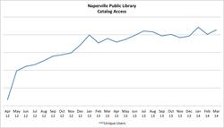 Naperville Public Library Catalog Access Statistics
