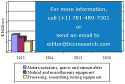 SAMPLE FIGURE GLOBAL ULTRASONIC MARKET, 2013-2020 ($ MILLIONS)