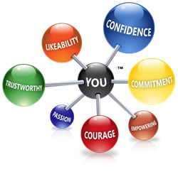 7 Influence Traits - http://www.karen-keller.com