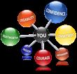 7 Influence Traits - http://www.karen-keller.com