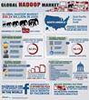 Global Hadoop Market Forecast 2012 - 2020