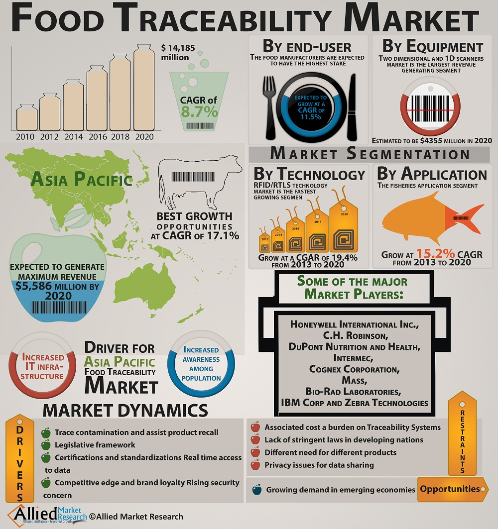 Global Food Traceability Market Tracking Technologies To