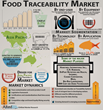 Global Food Traceability Market Forecast 2020