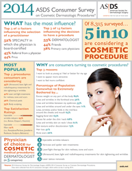 ASDS infographic on cosmetic procedures