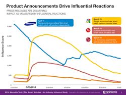 Samsung, Google, Motorola, and LG lead the way