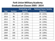 Record Number of Fork Union Military Academy Cadets Graduate with Honors