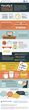The EDvantage Infographic
