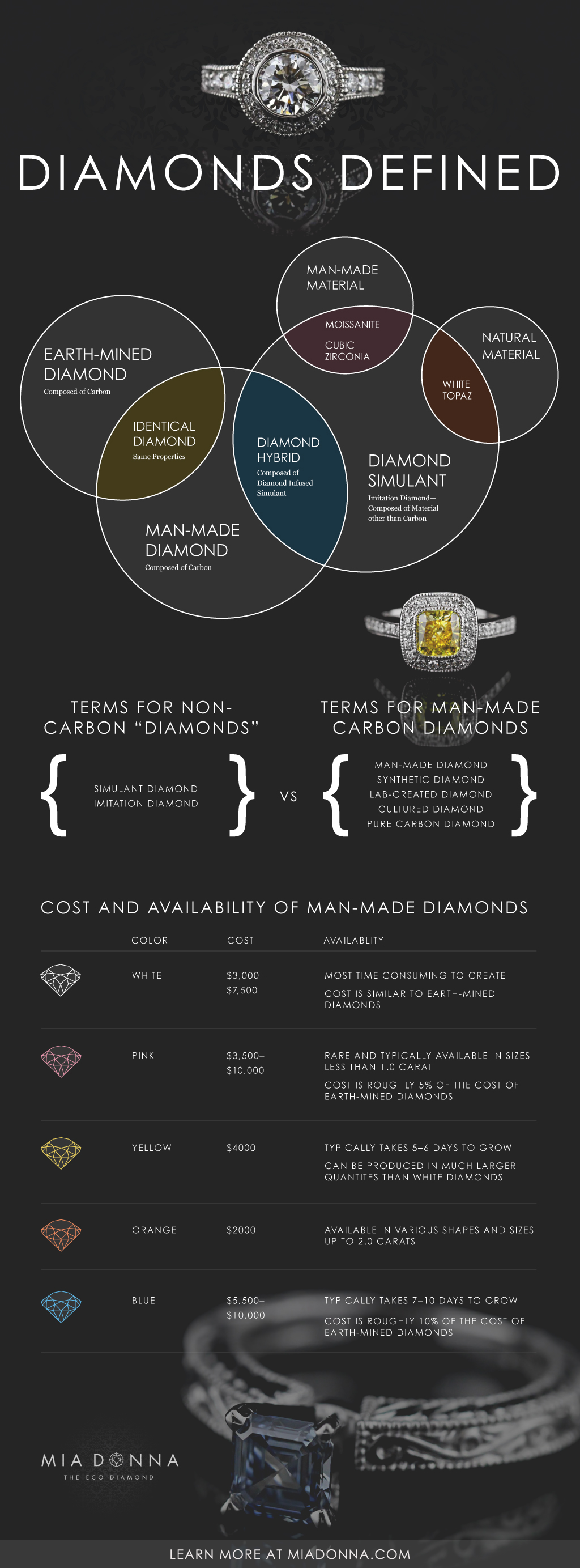how to tell difference between man made diamonds