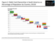 Unbanked and Underbanked Consumers in South America: A Market for E-Payments