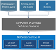 NetSpeed Systems Aims to Revolutionize the Design of SoCs with On-Chip Network Solution