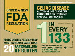 A Foodservice Guide to Gluten Free - Infographic